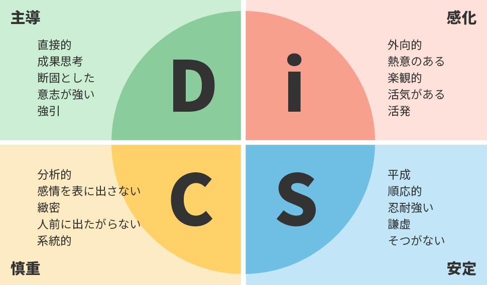 DiSC理論